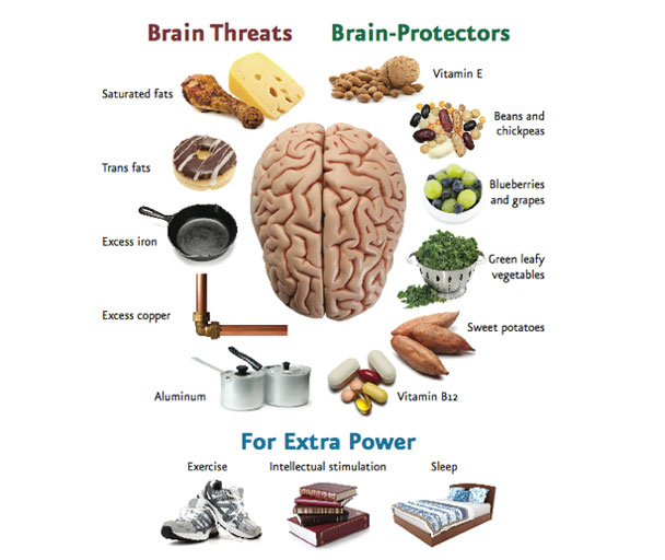 What Foods To Eat To Avoid Alzheimer S